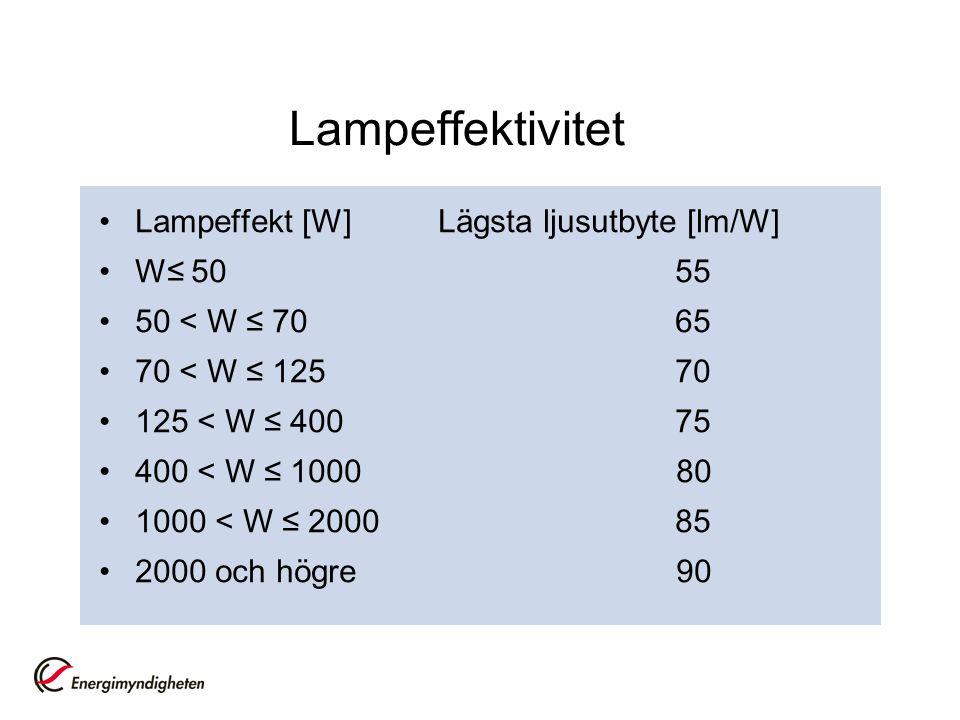 Lampeffektivitet Lampeffekt [W] Lägsta ljusutbyte [lm/W] W≤ 50 55